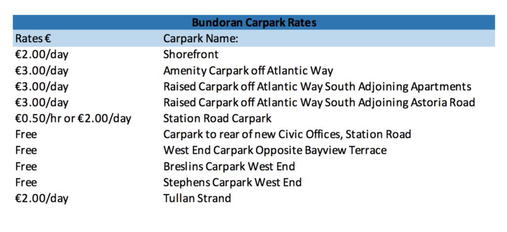 Bundoran Car Park Rates 2018